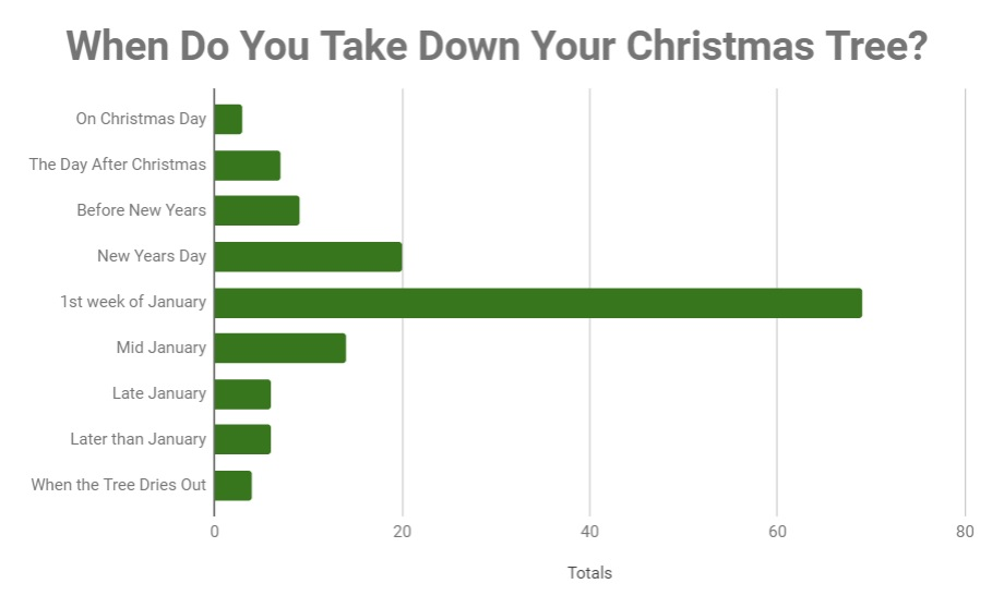 When to take down your Christmas tree chart