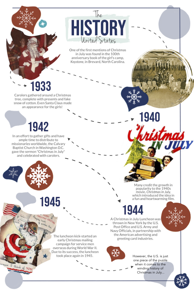 Christmas in July History in the United States Infographic