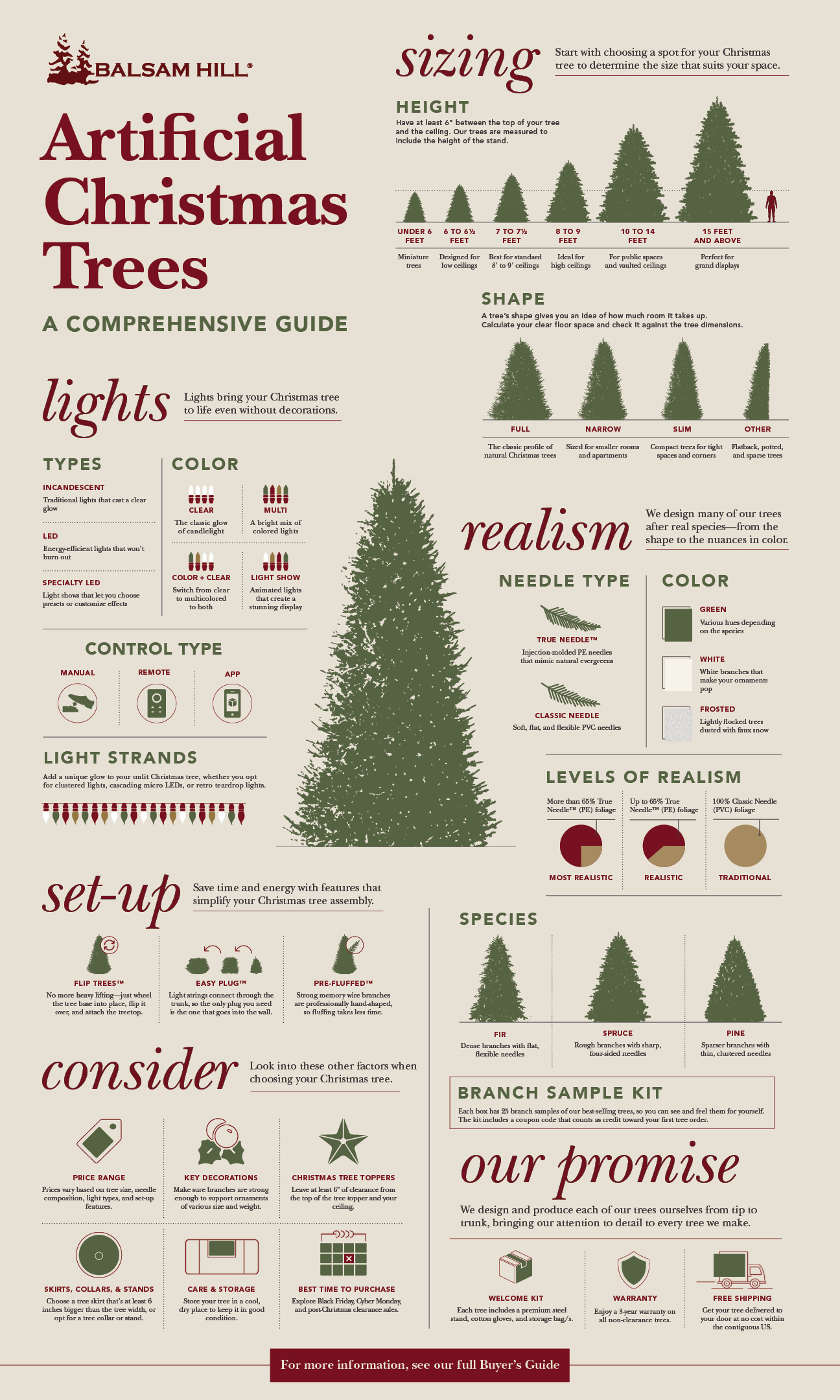 infographic of artificial Christmas trees buyers guide