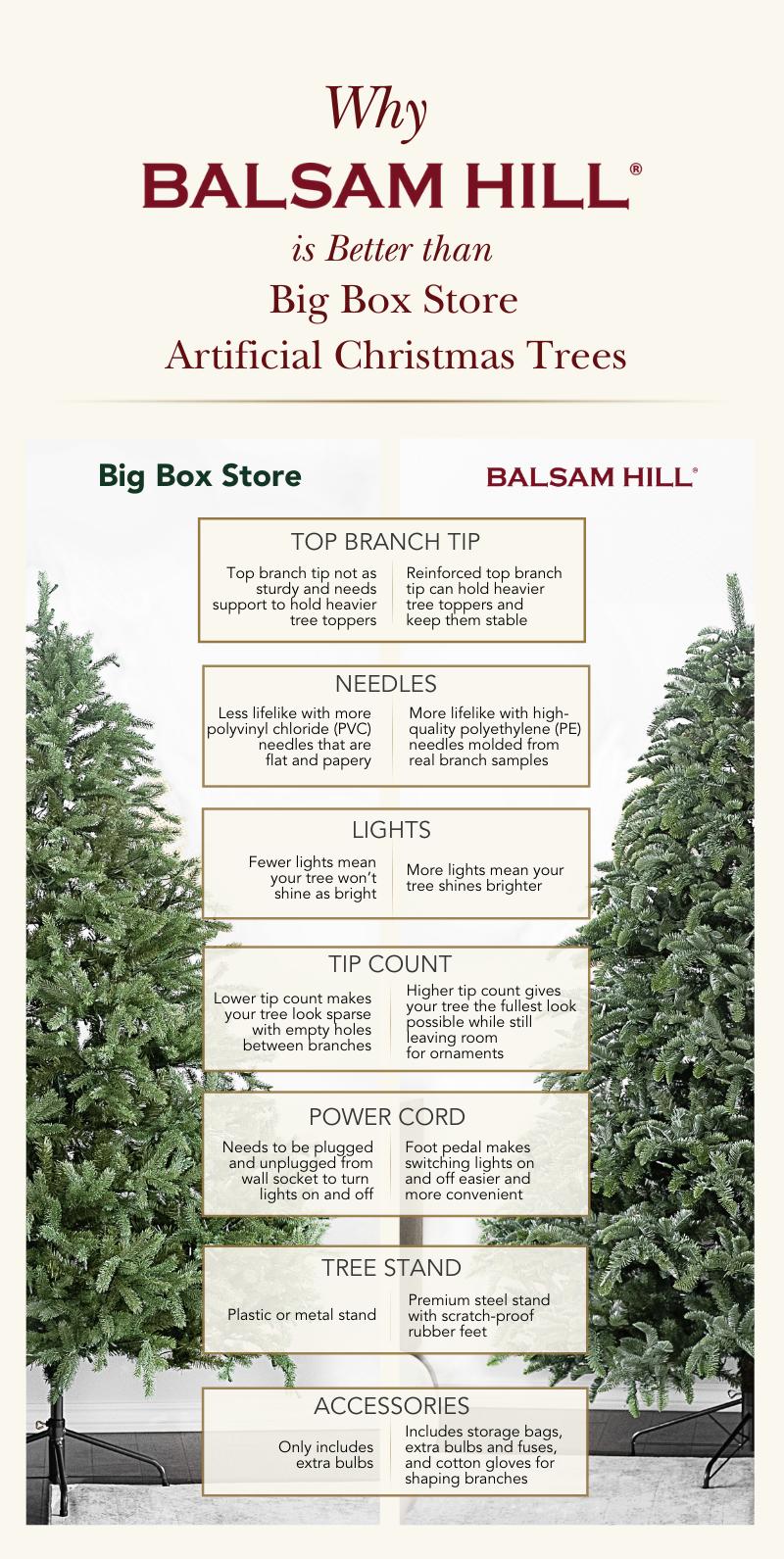 Balsam Hill vs Big Box Store Infographic