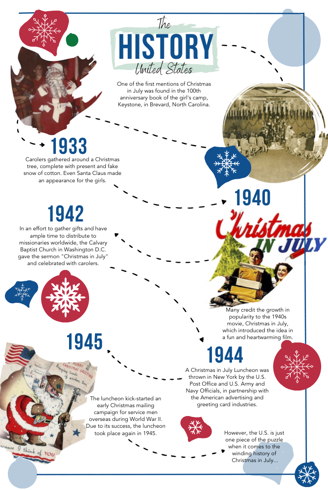 Christmas in July origin in the United States infographic